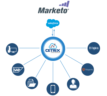 Marketo-Salesforce-1