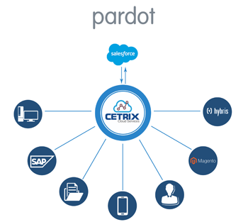 Pardot-Salesforce-1