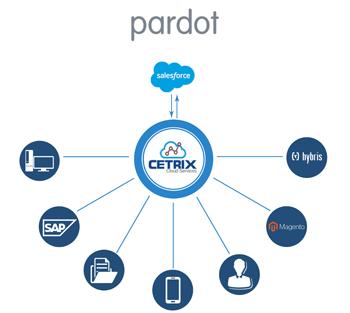 Pardot-Salesforce-1