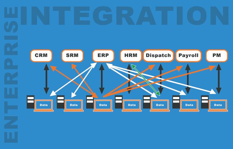 Challenges when Introducing an Enterprise Integration Platform-01