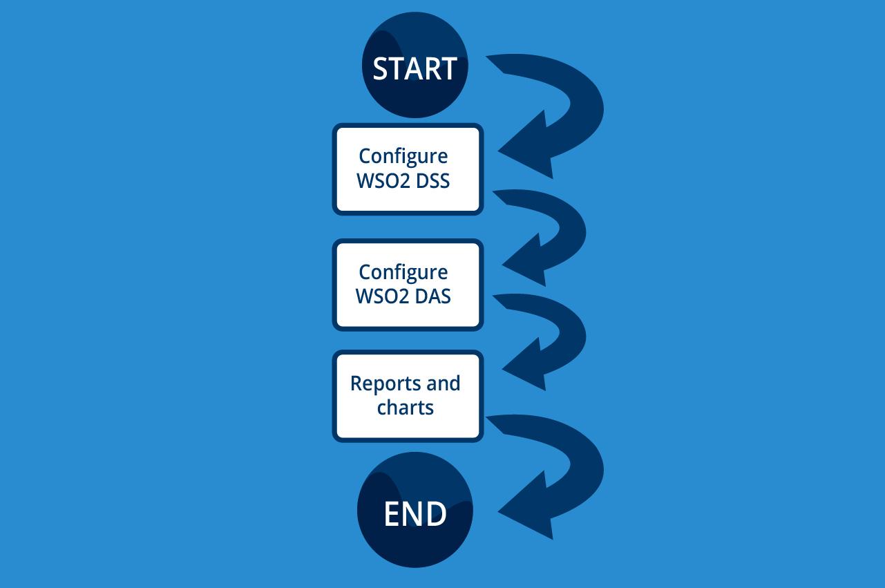 Configure WSO2