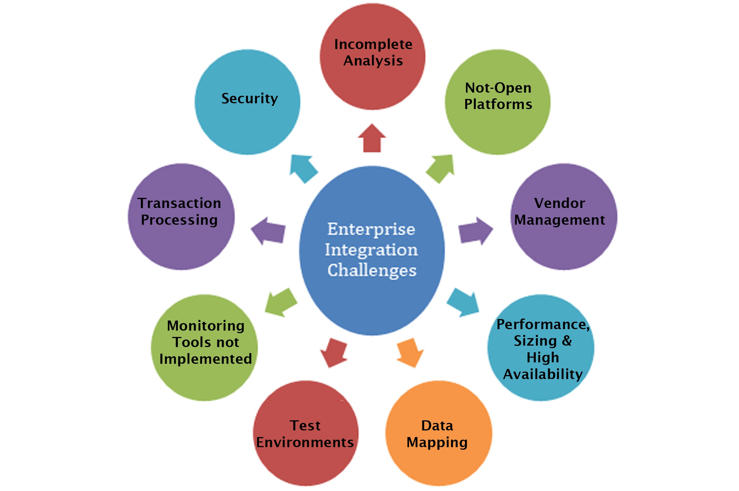 Enterprise Integration Challenges