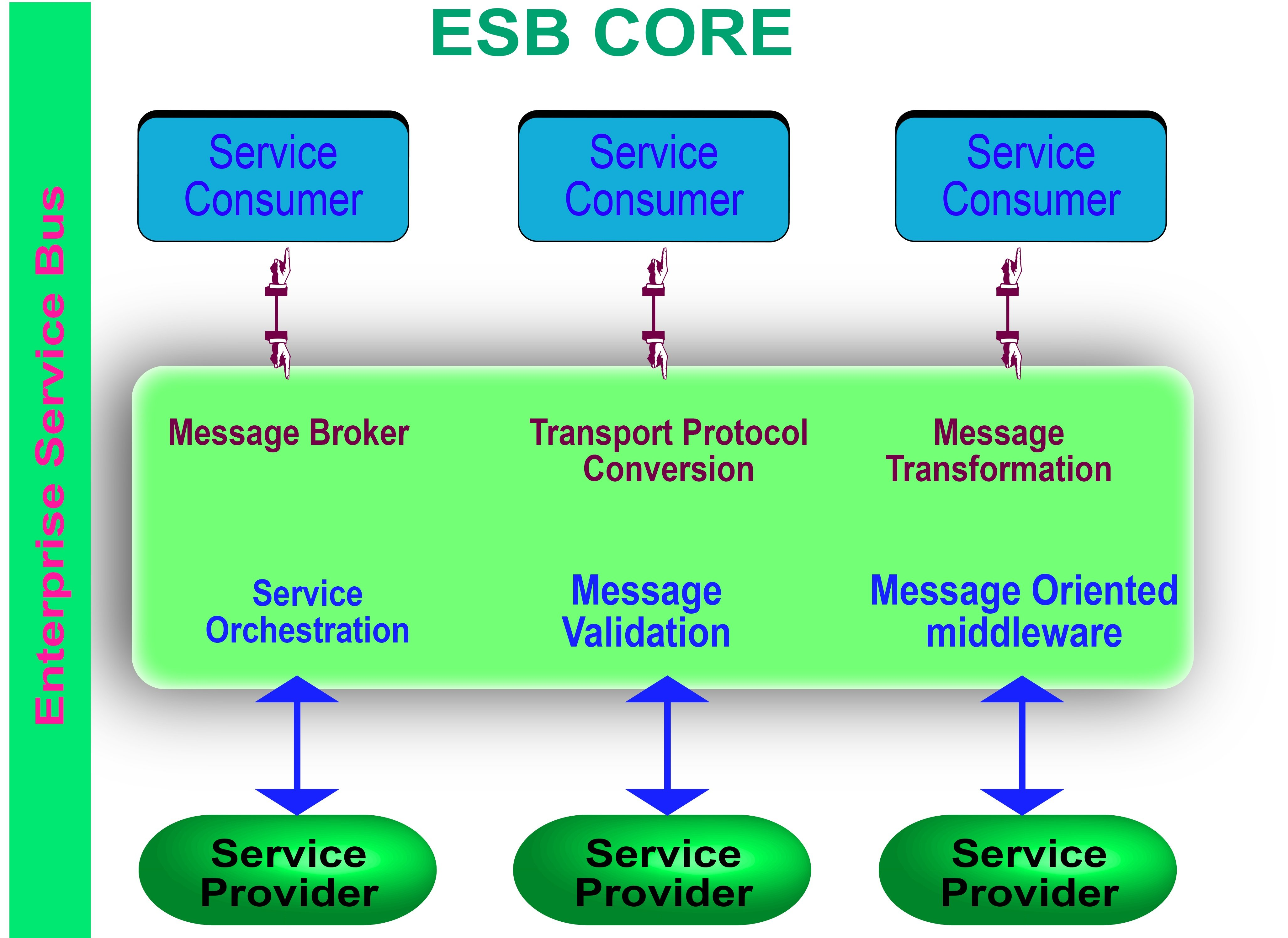 Pros And Cons Of Using An Enterprise Service Bus In Digital Transformation