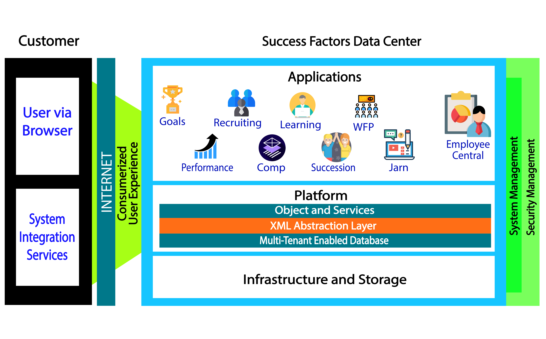 Fig 1, SAP SuccessFactors