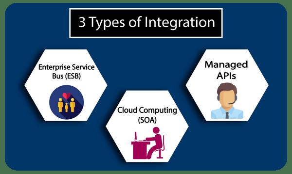 Fig 2 , Types of integration