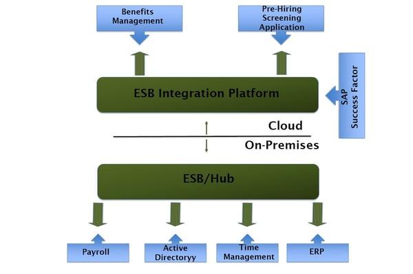 Fig 2, A typical SAP SuccessFactors integration