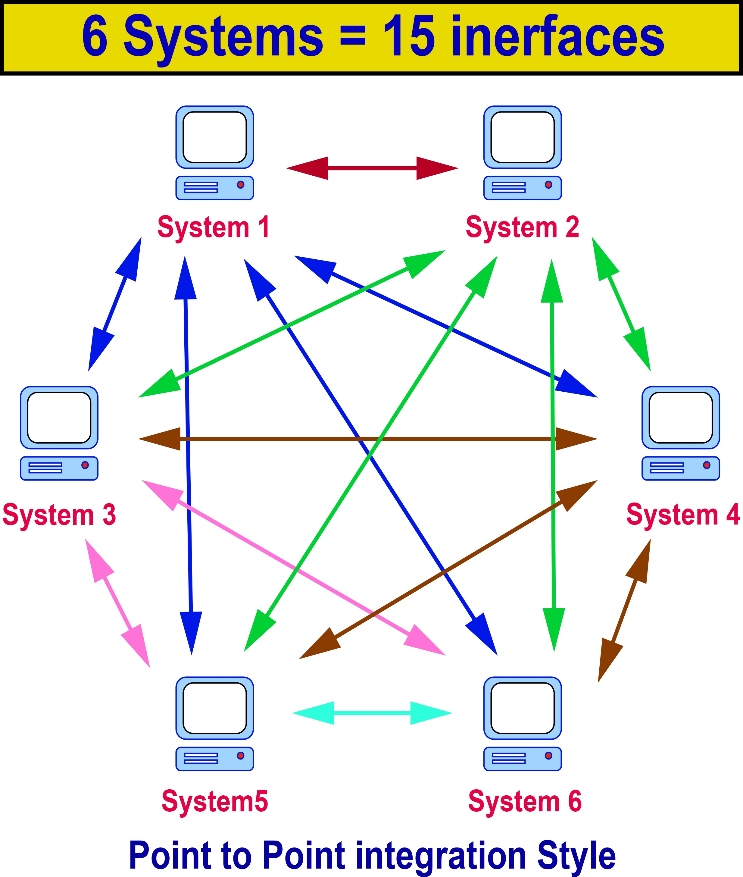Fig 2, Point to Point Integration