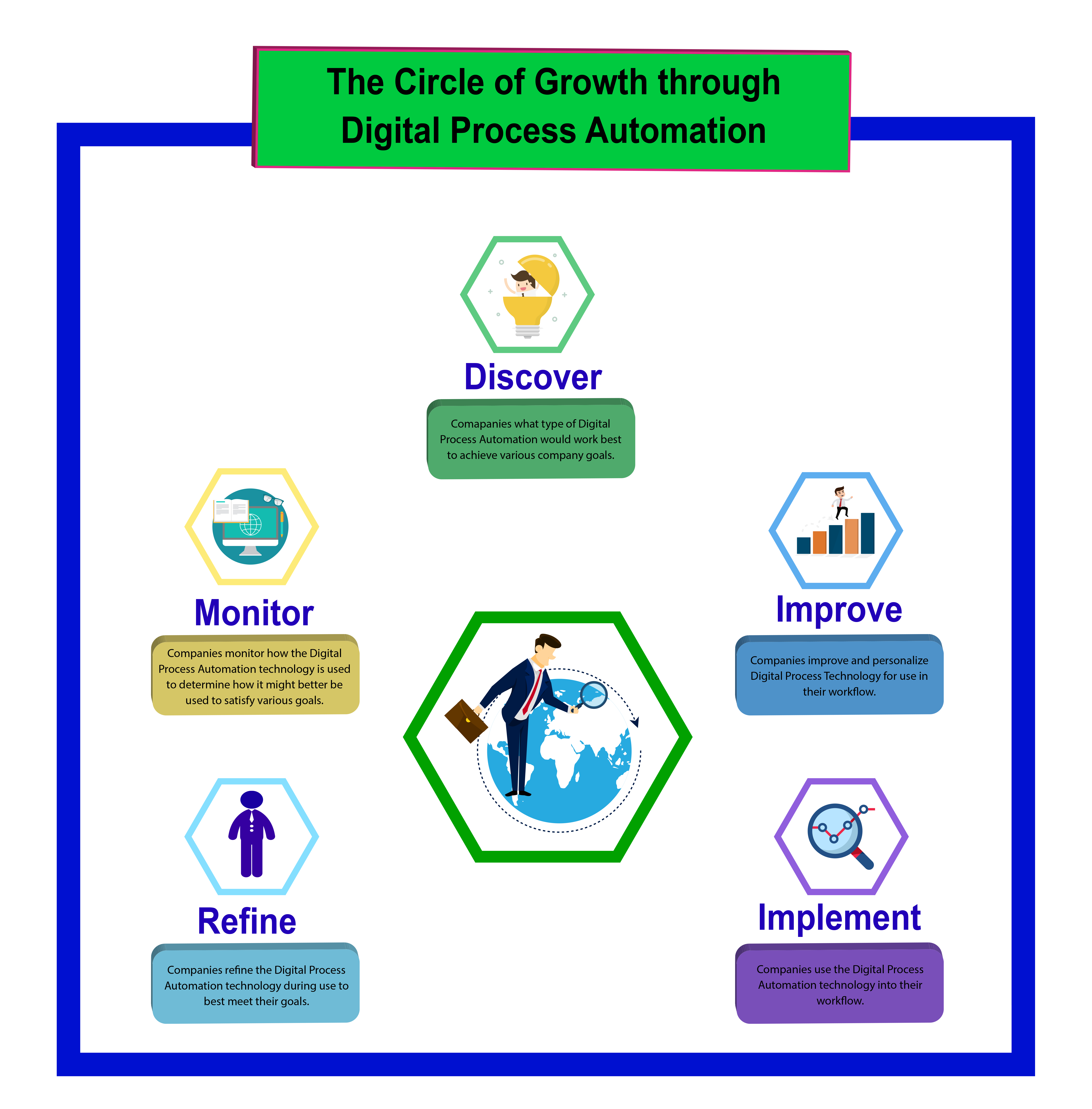 Fig 2, The Circle of Growth Through DPA