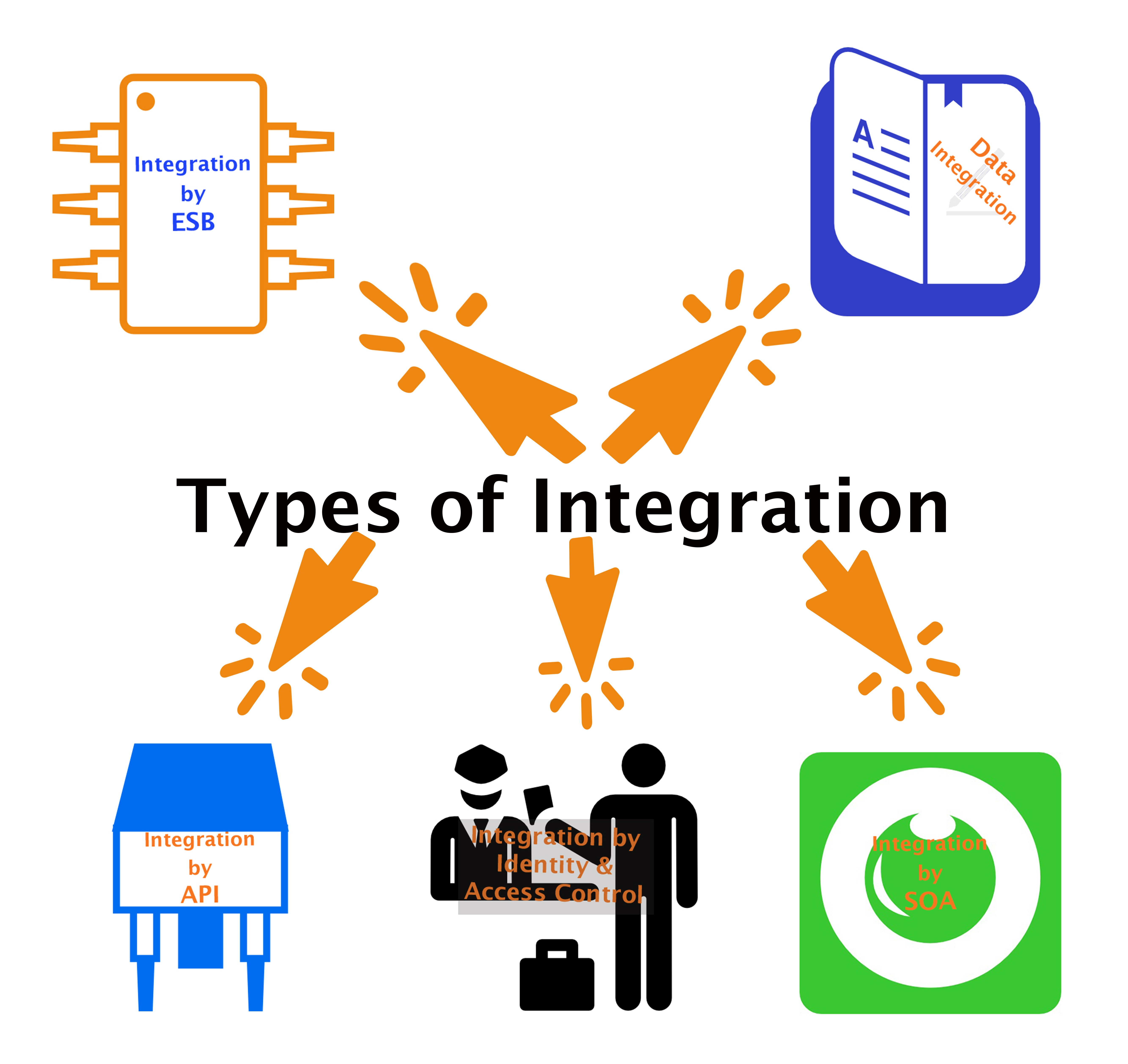 Fig 2,Type of Integration