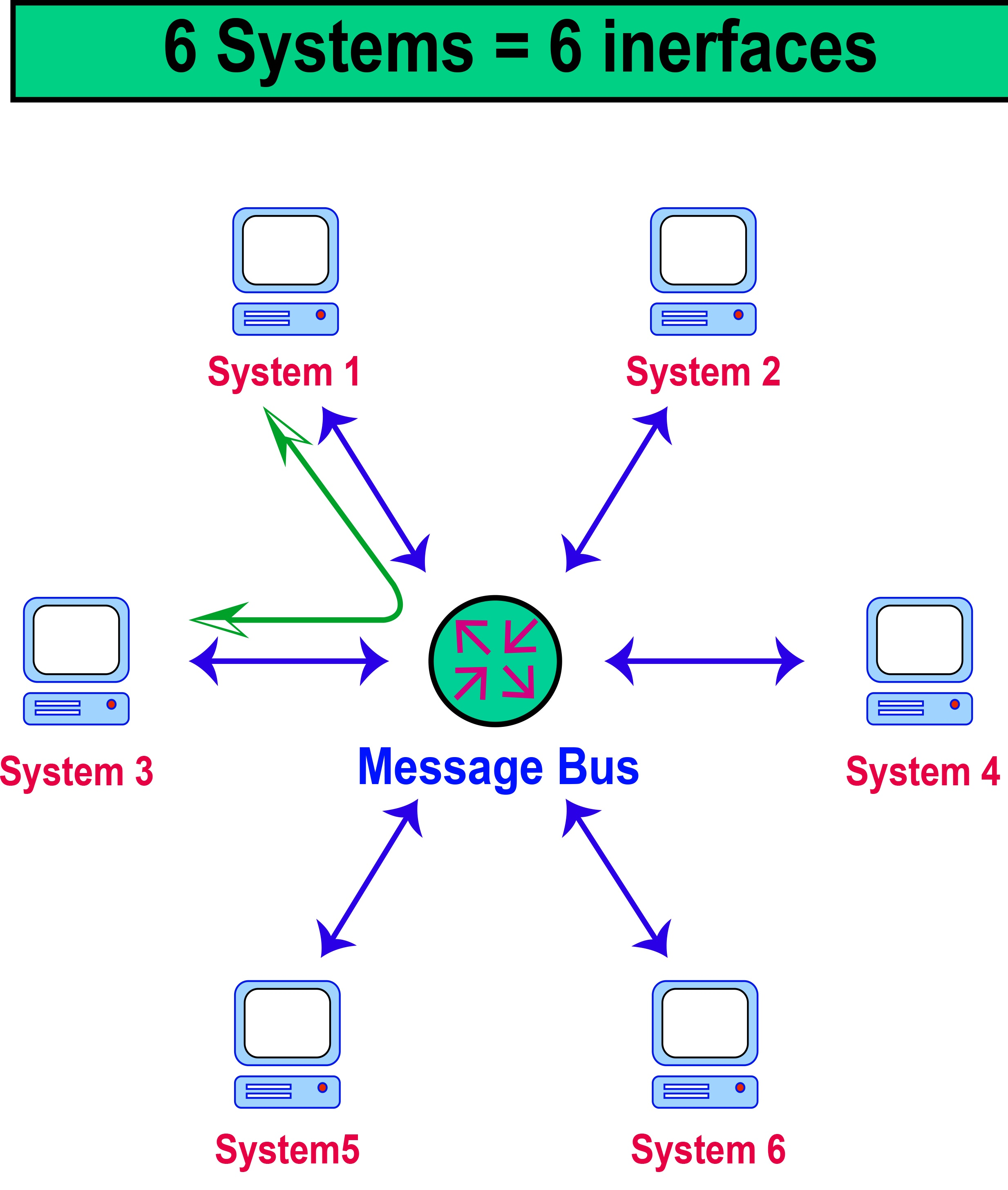 Fig 3,  Message bus integration style