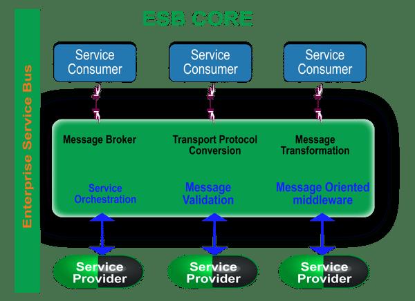 Fig 4,   Enterprise Service Bus