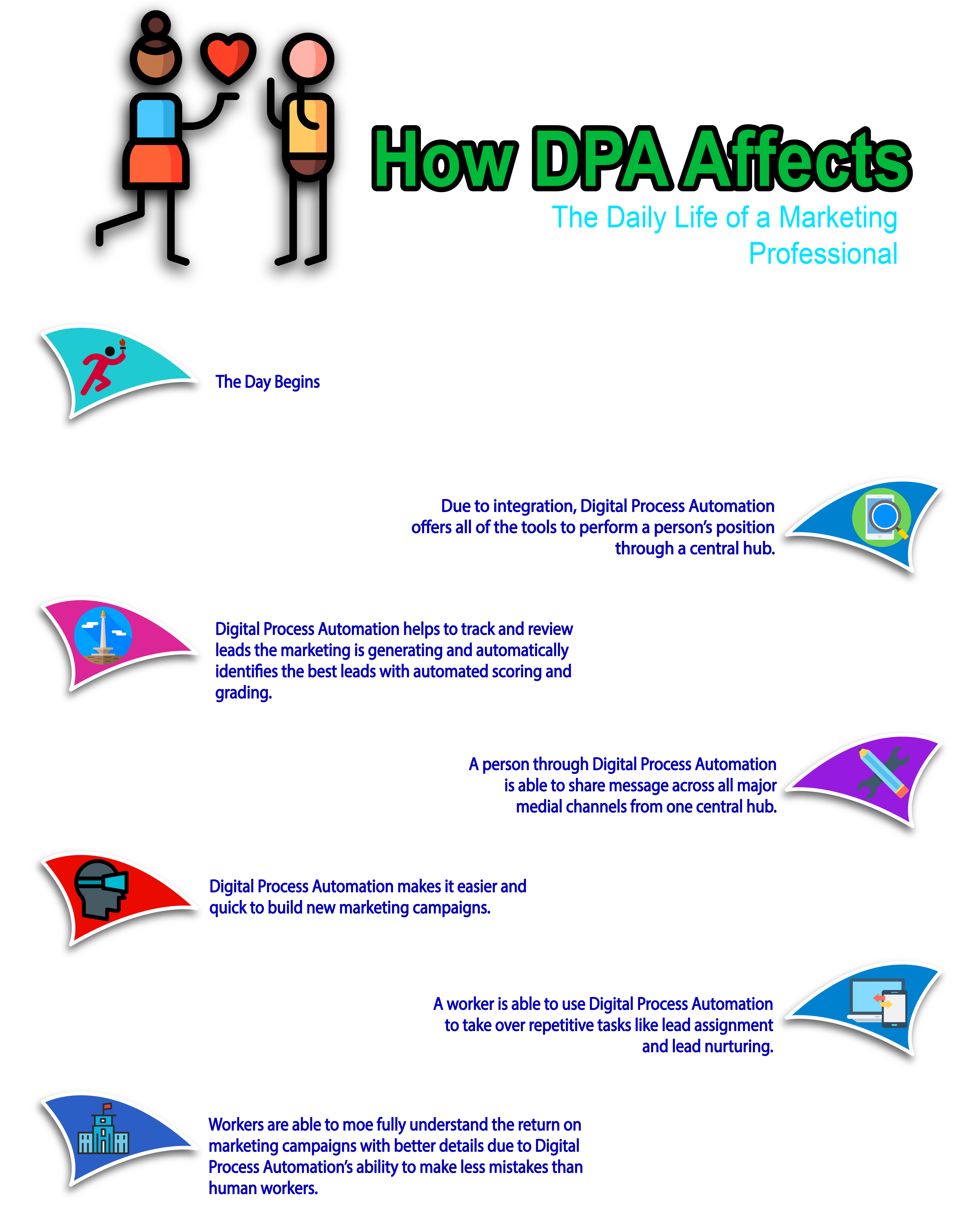 Fig 4, How DPA Affects (1)