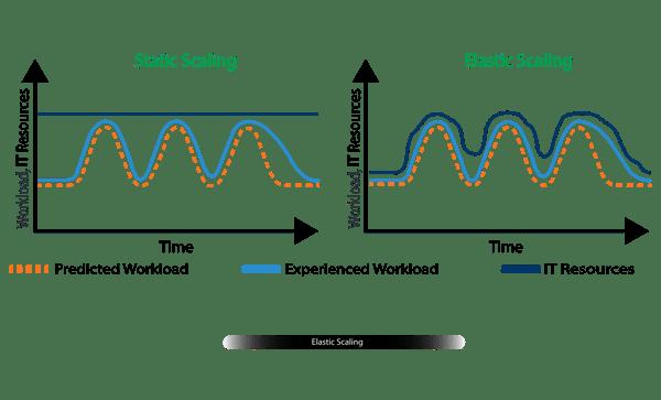 Fig 5, Elastic Scaling