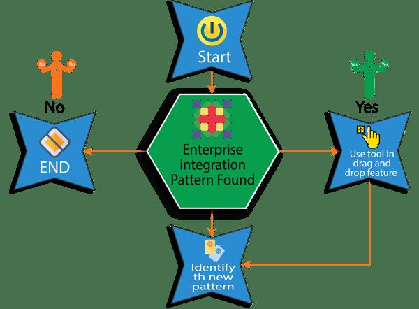 Fig 5, Enterprise Integration Pattern