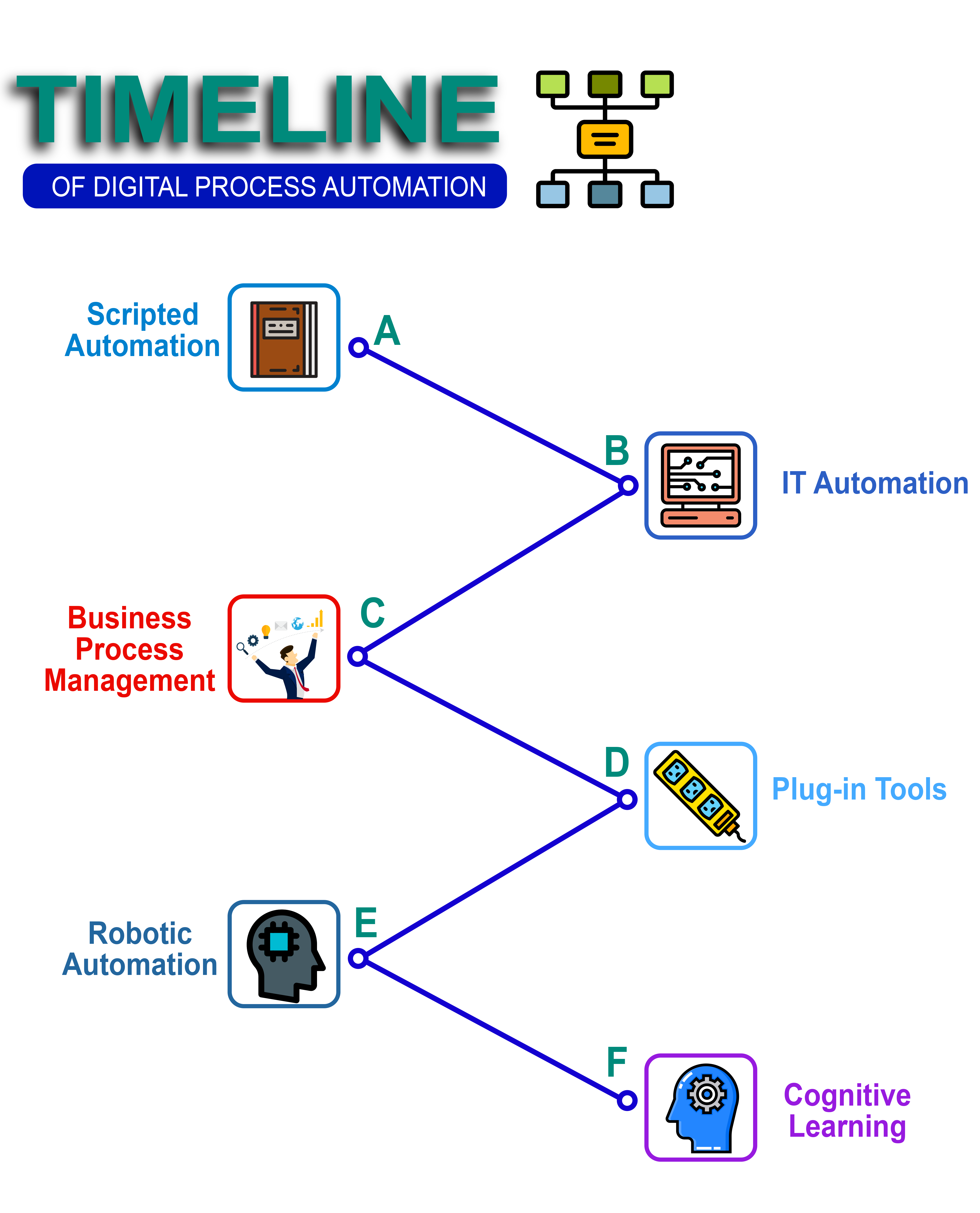 Fig 5, Timeline of DPA