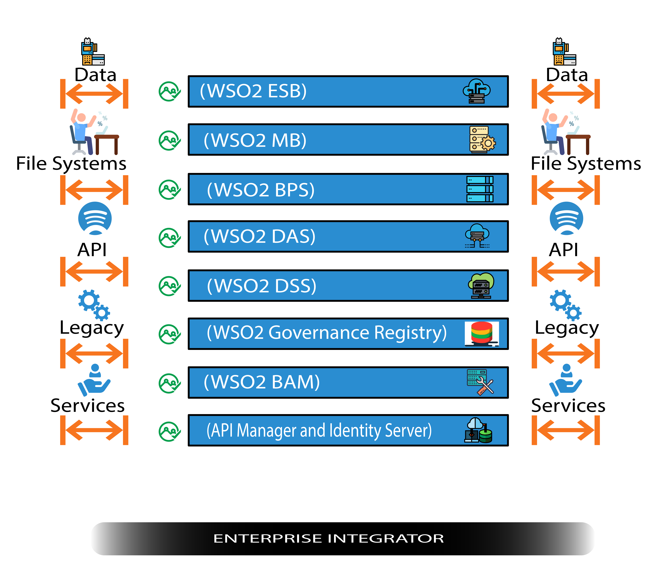 Fig 6, WSO2 Enterprise integrator