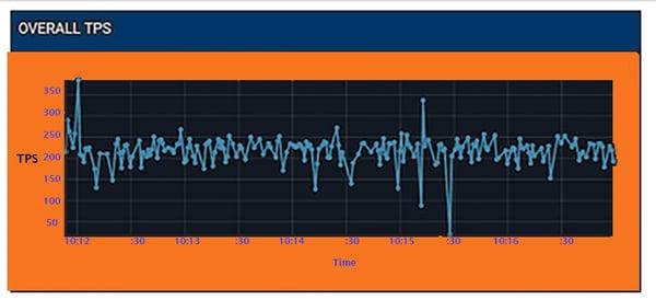Fig3, TPS, sample measure for Enterprise Service Bus