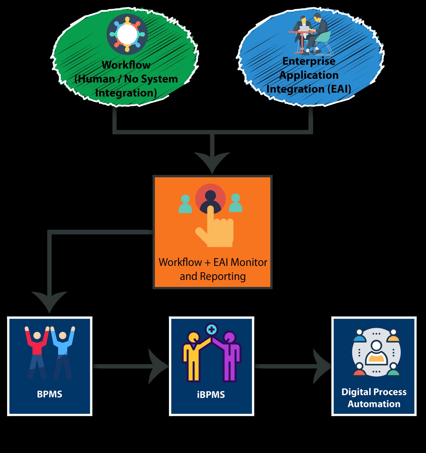 Digital Process Automation