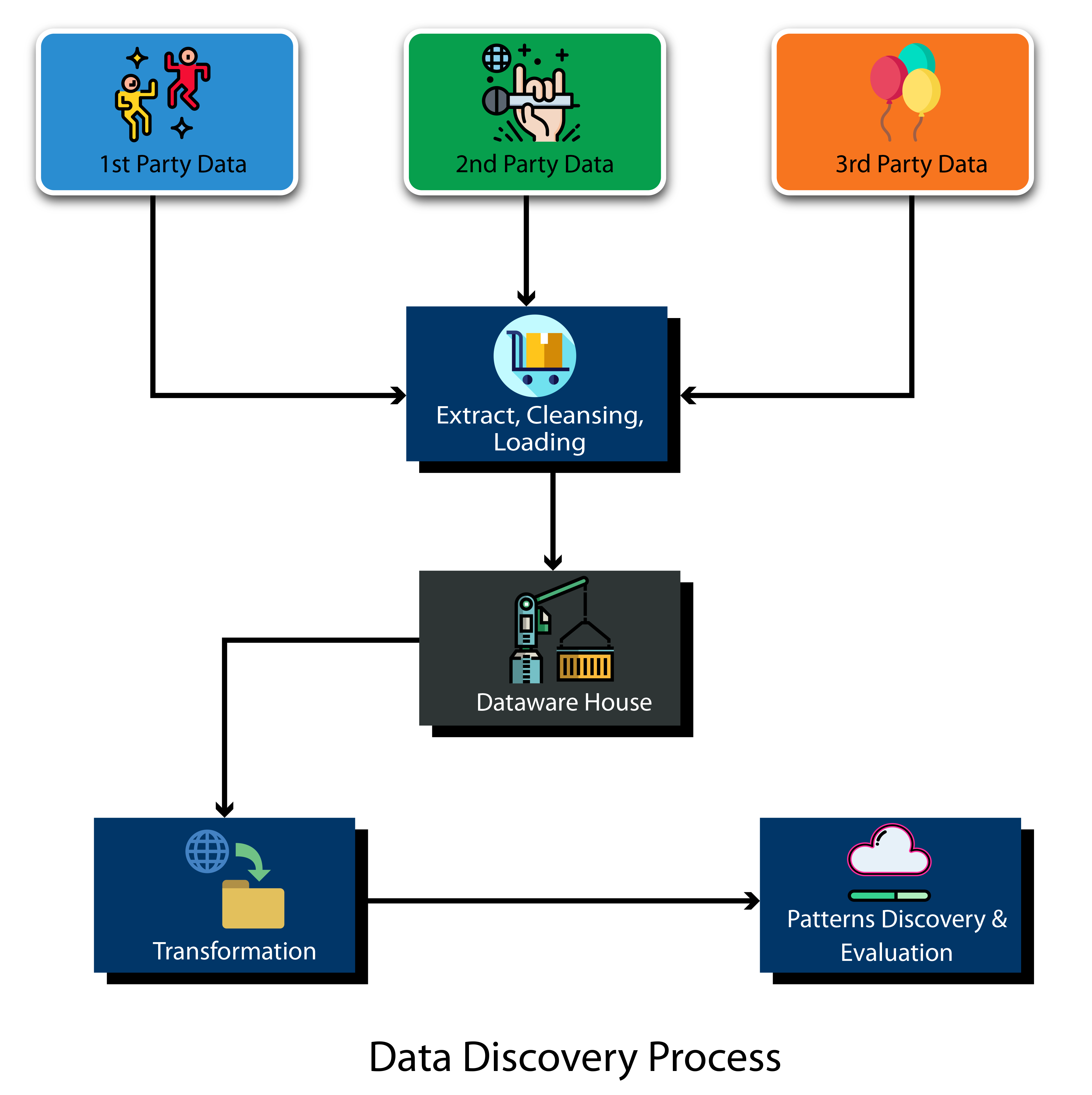Figure 2 Data discovery process