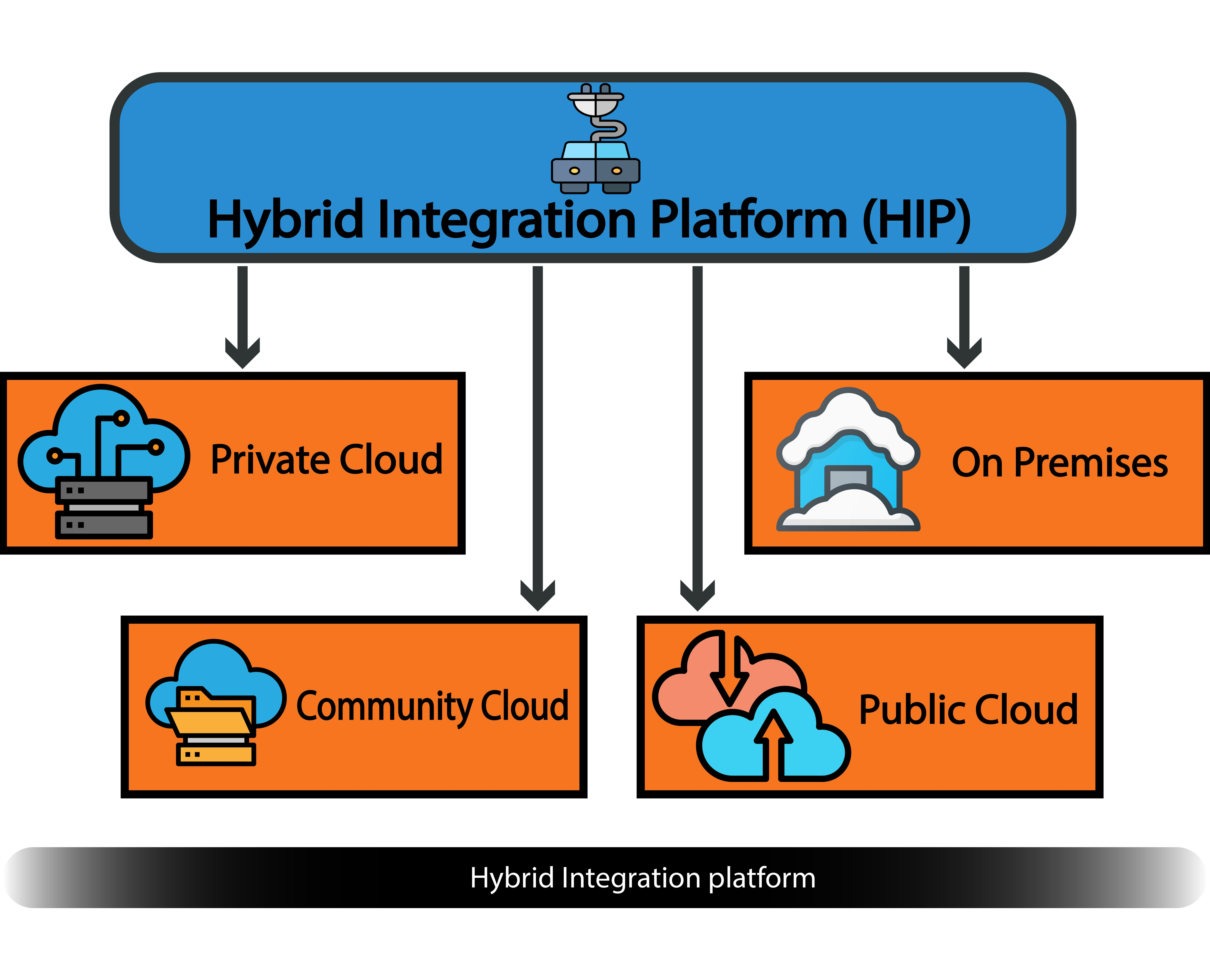 Figure 2, Hybrid Integration Platform