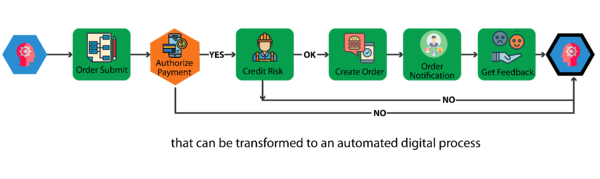 Figure 3-Transform to an automated digital process