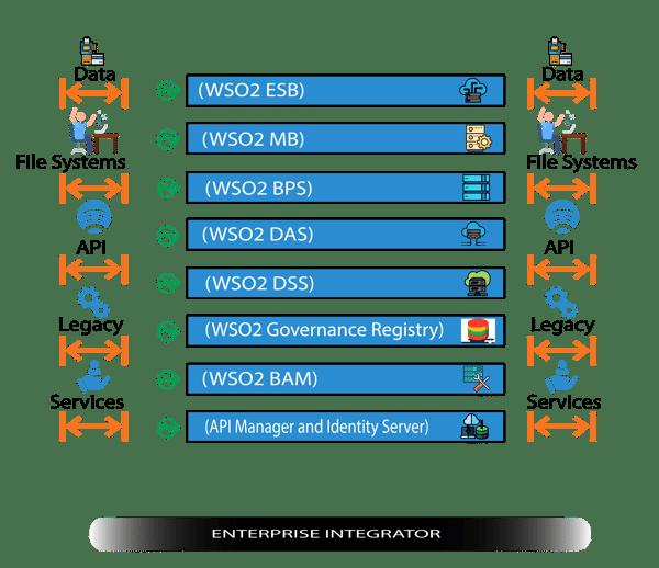 Figure-2,     Enterprise integrator