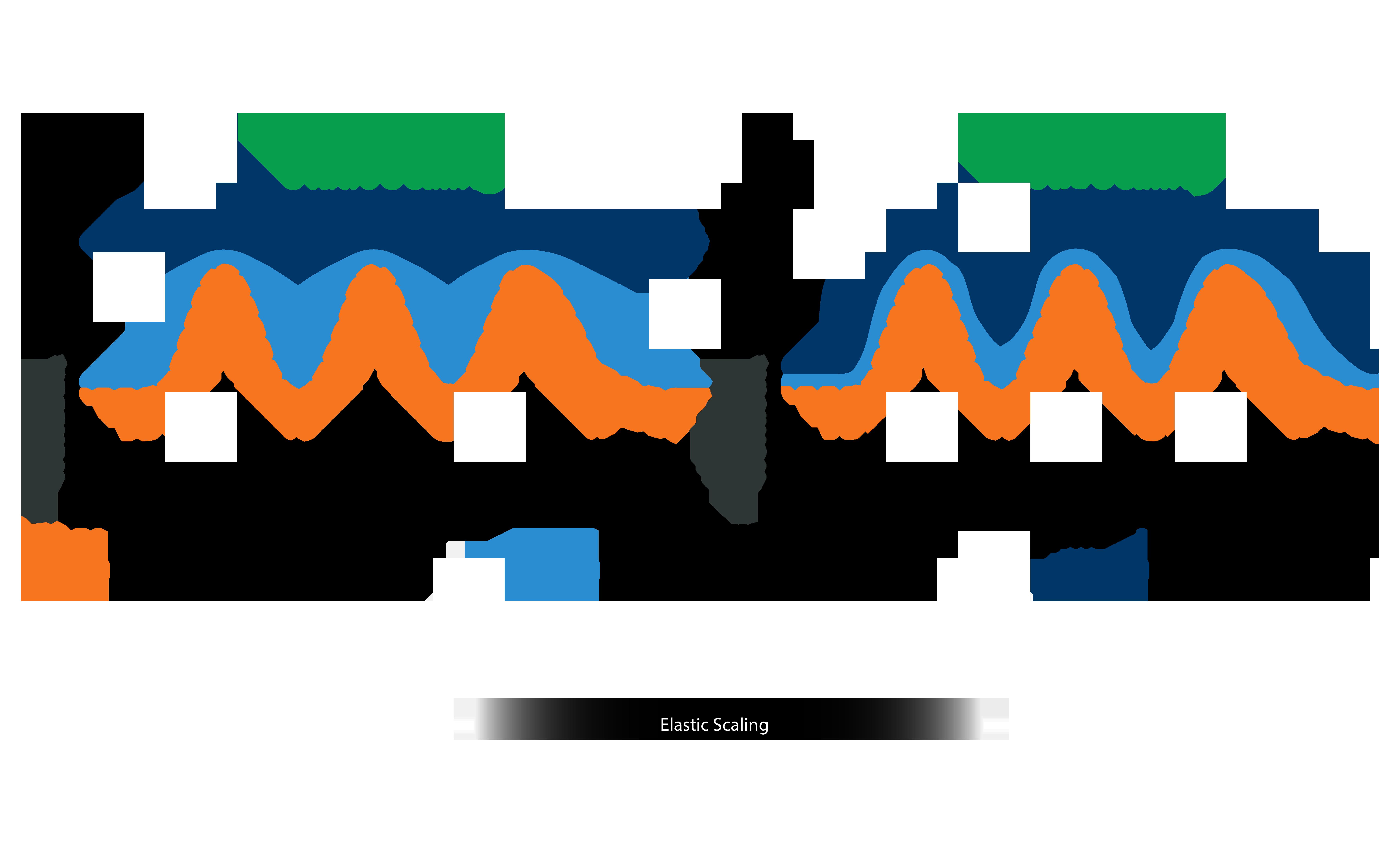 Figure-3, Elastic Scaling