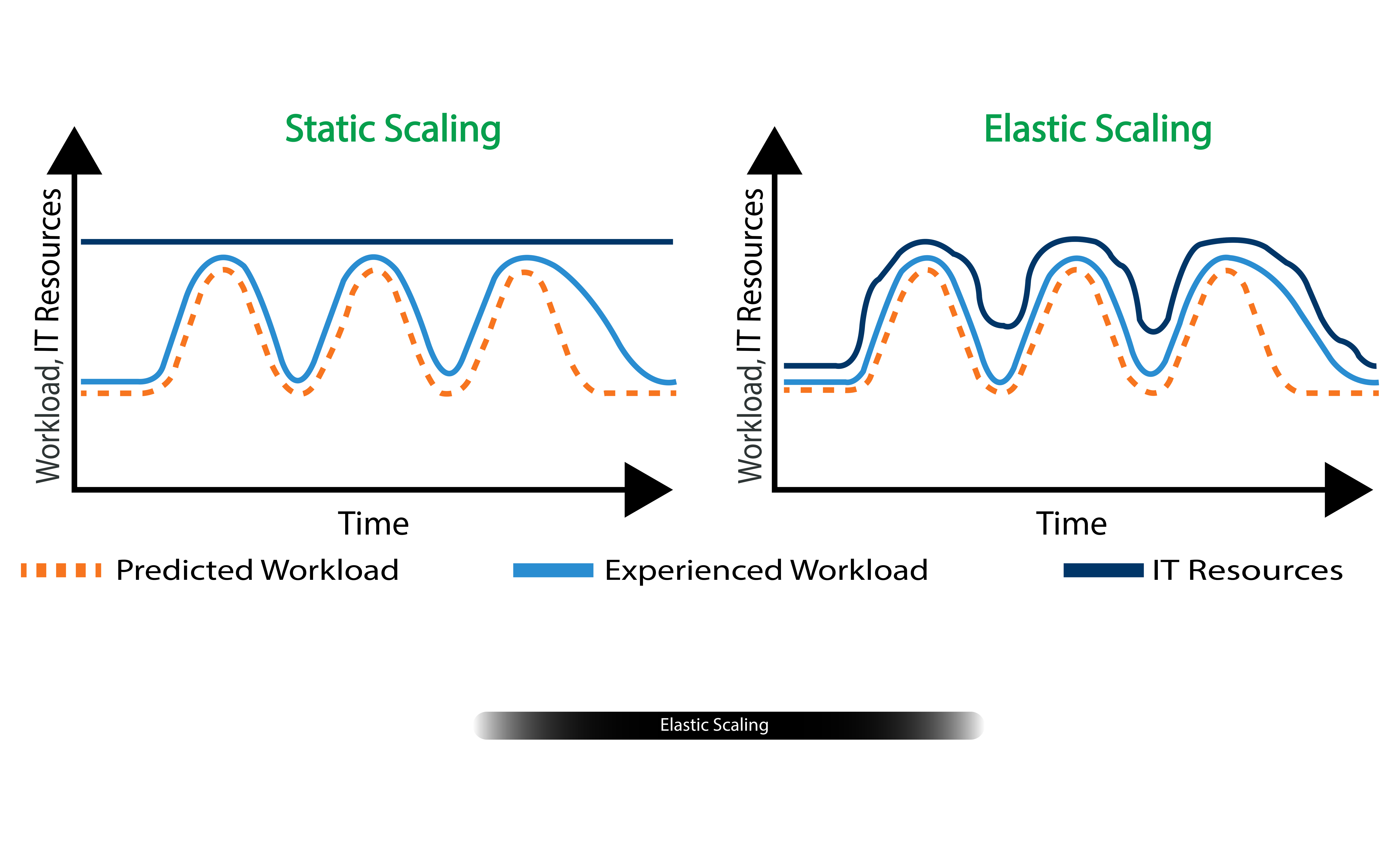 Figure-3, Elastic Scaling