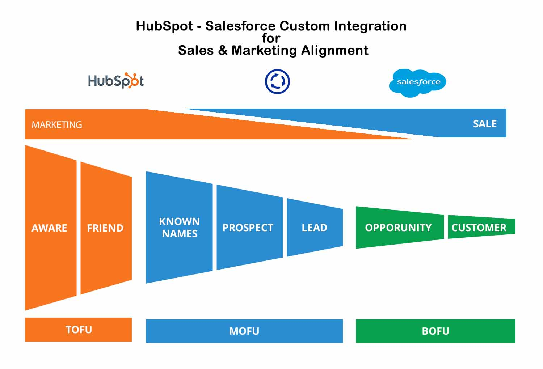 HS SF Sales Alignment
