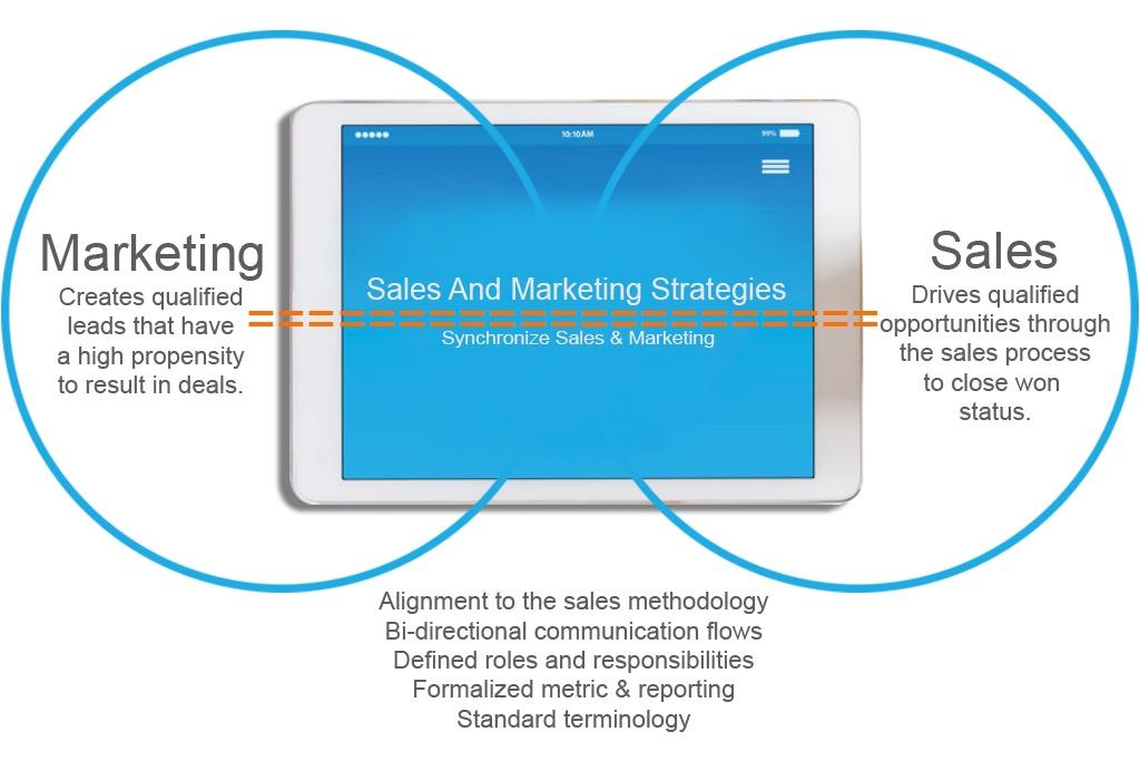 Sales-And-Marketing-Strategies#