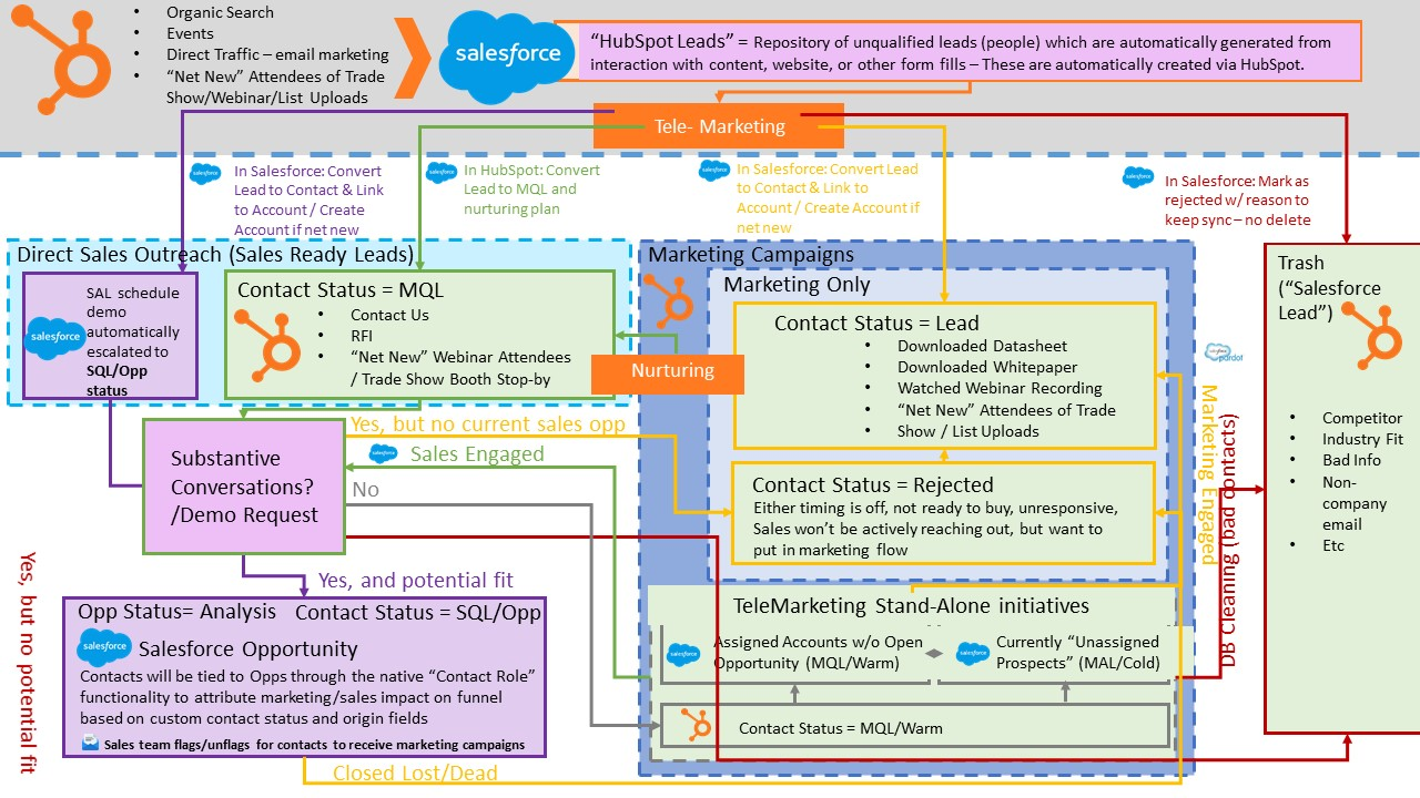 Salesforce Flow