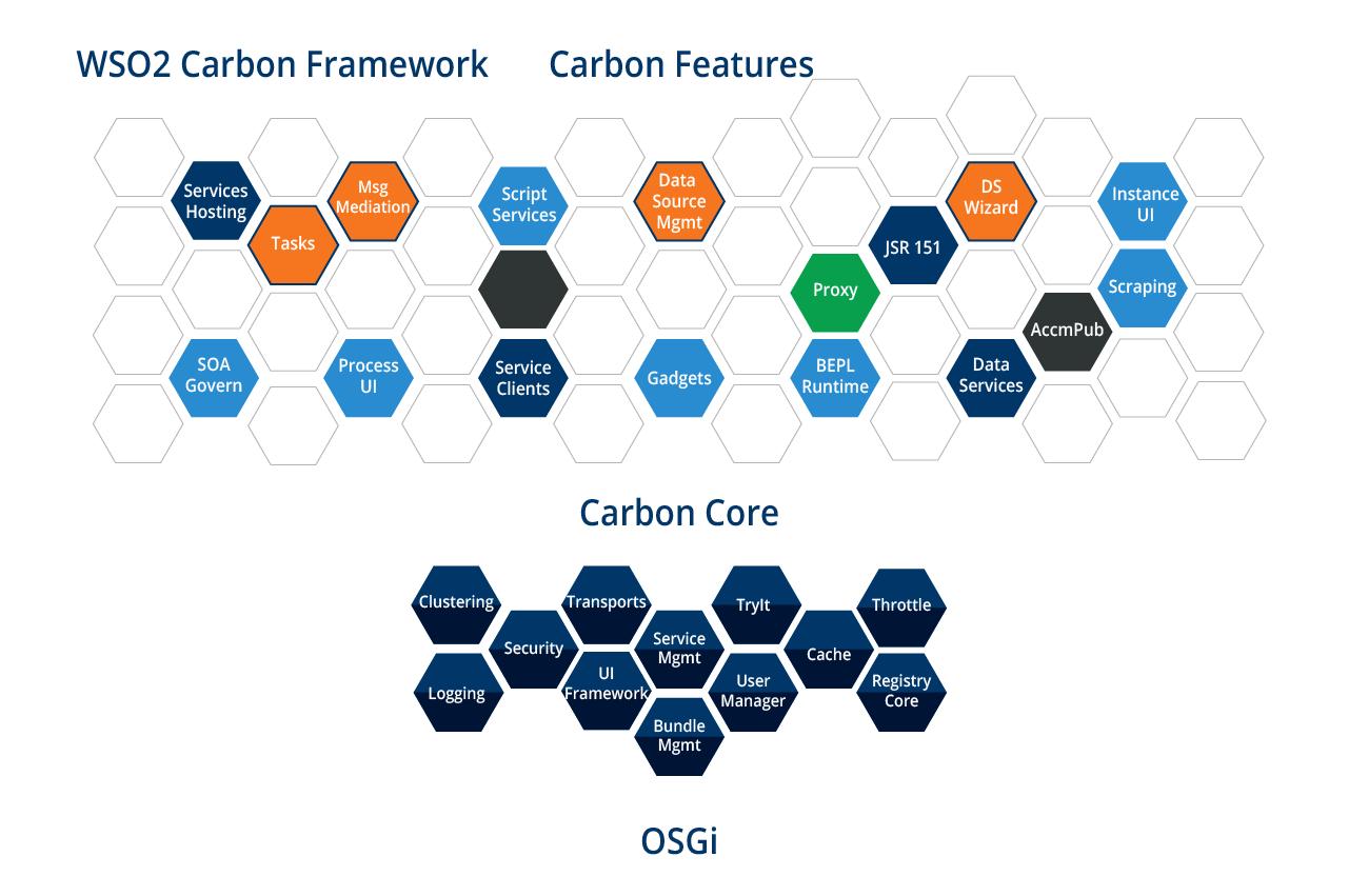 WSO2 Carbon Frame Work