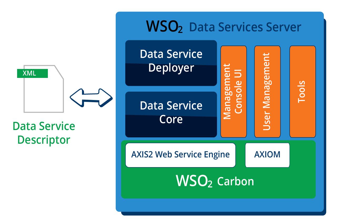 WSO2 Data Services Server