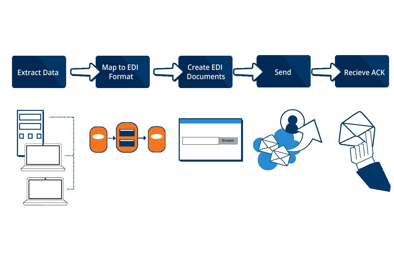 EDI outbound process - Cetrix Cloud Services