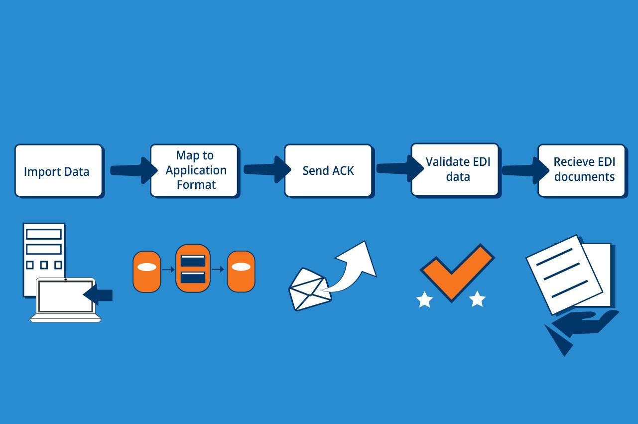 EDI inbound process - Cetrix Cloud Services
