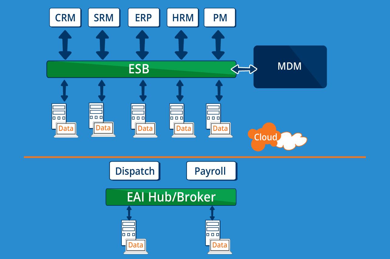 Figure 4: Cloud MDM - Cetrix Cloud Services