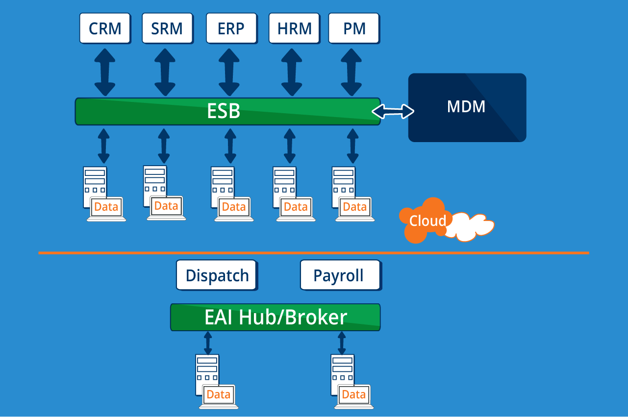 Figure 4: Cloud MDM - Cetrix Cloud Services