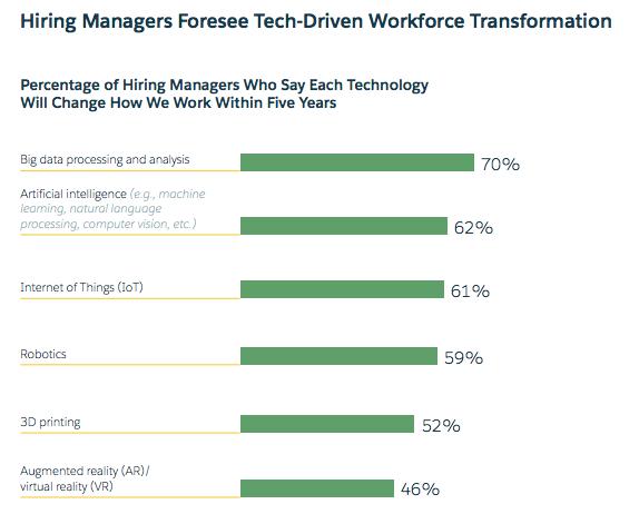 workforce_changes